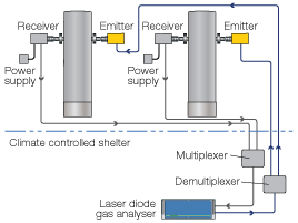 UV and FTIR DOAS and TDL monitoring systems for process control in CO2 capture plants