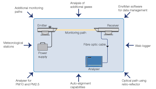 UV DOAS system for monitoring in marine applications
